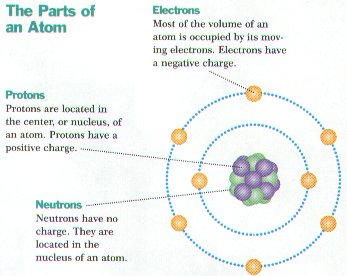 Worksheets Parts Of The Atom Worksheet monday 4 atomic models mrs vigliotti 2015 16 models
